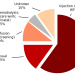Hepatitis_C_infection by source